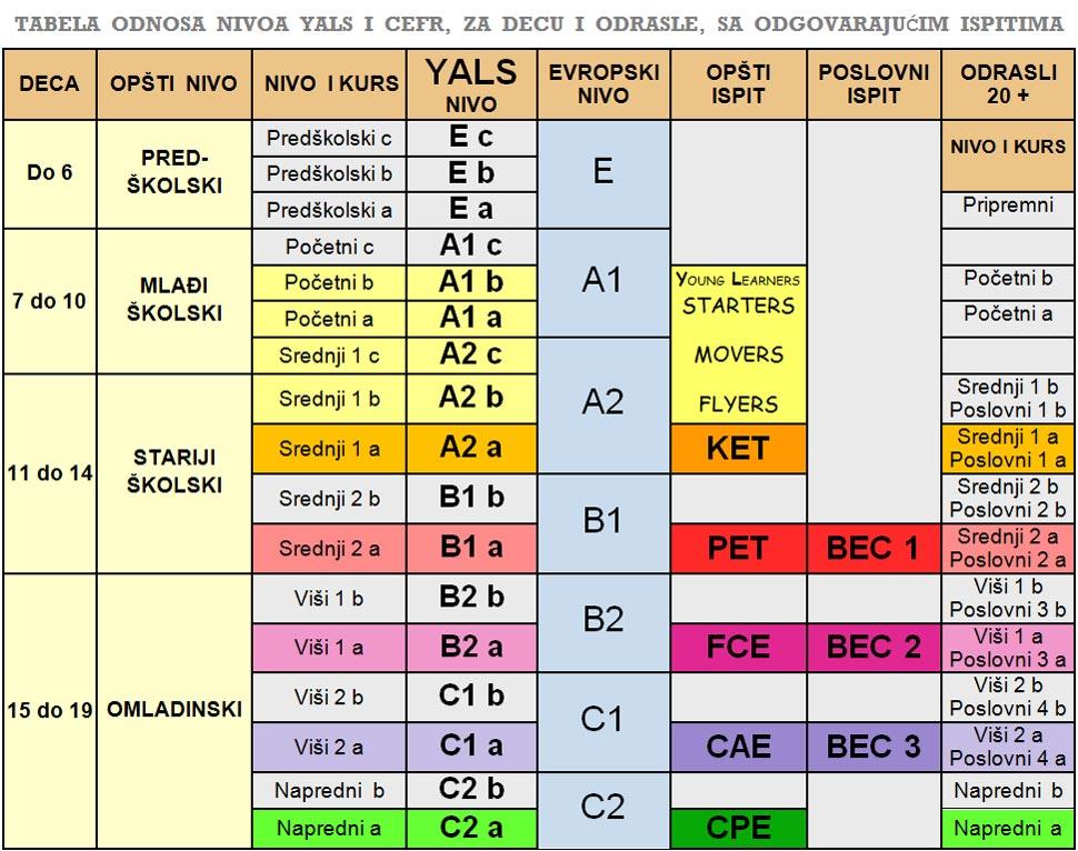 Tabela nivoa